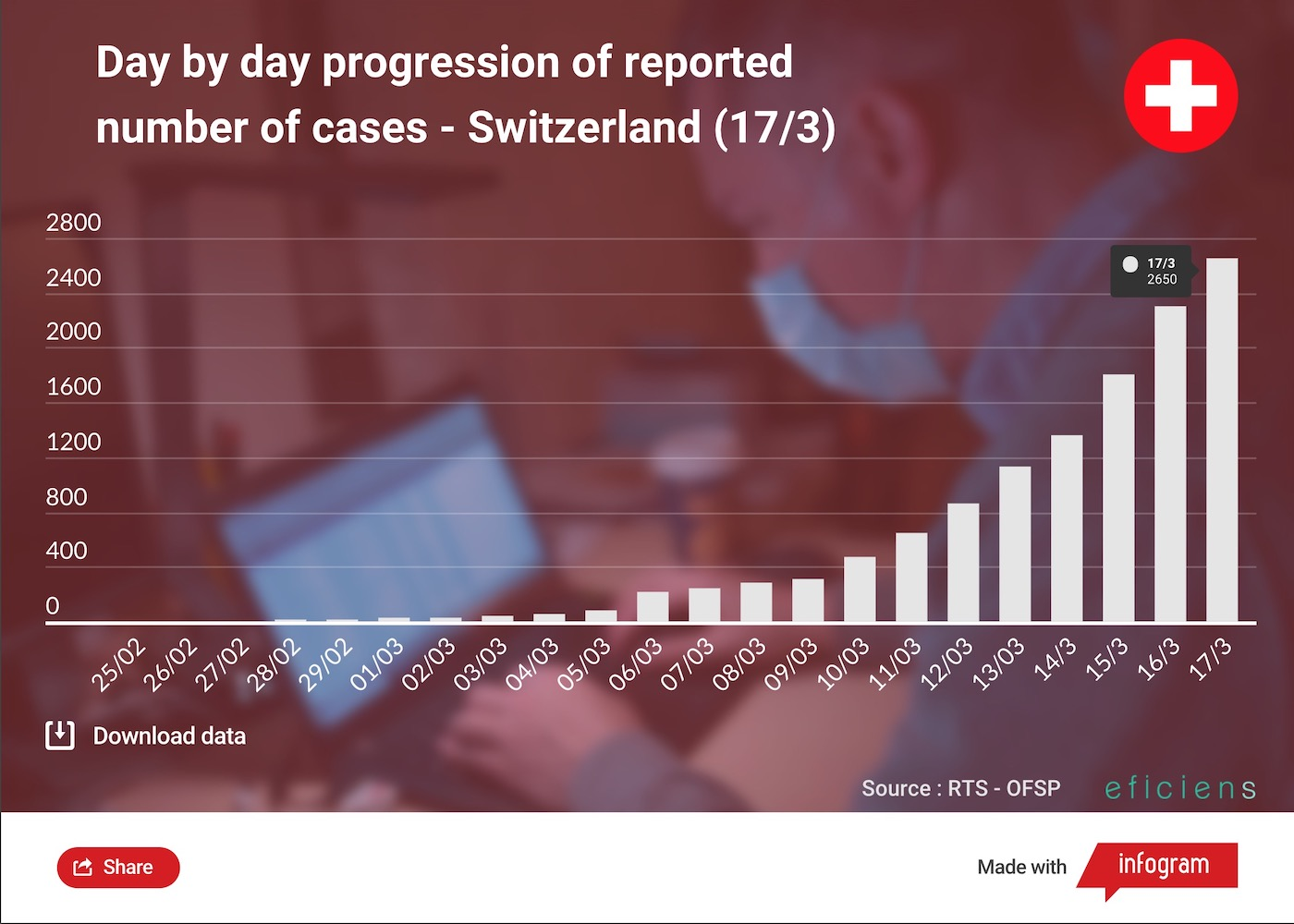 Covid 19 Cases Live Update Stats Europe And World