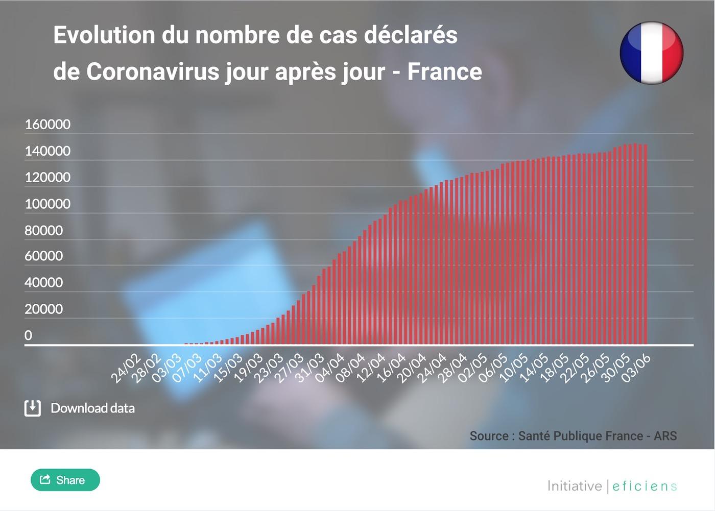 statistiques coronavirus france nombre de cas juin 2020