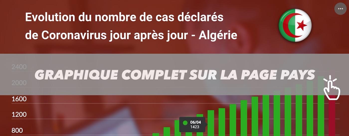CORONAVIRUS STATISTIQUES TEASER ALGERIE