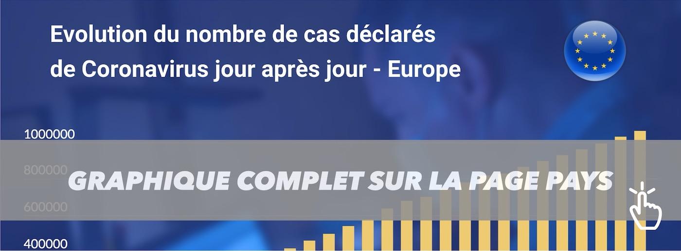 CORONAVIRUS STATISTIQUES TEASER EUROPE