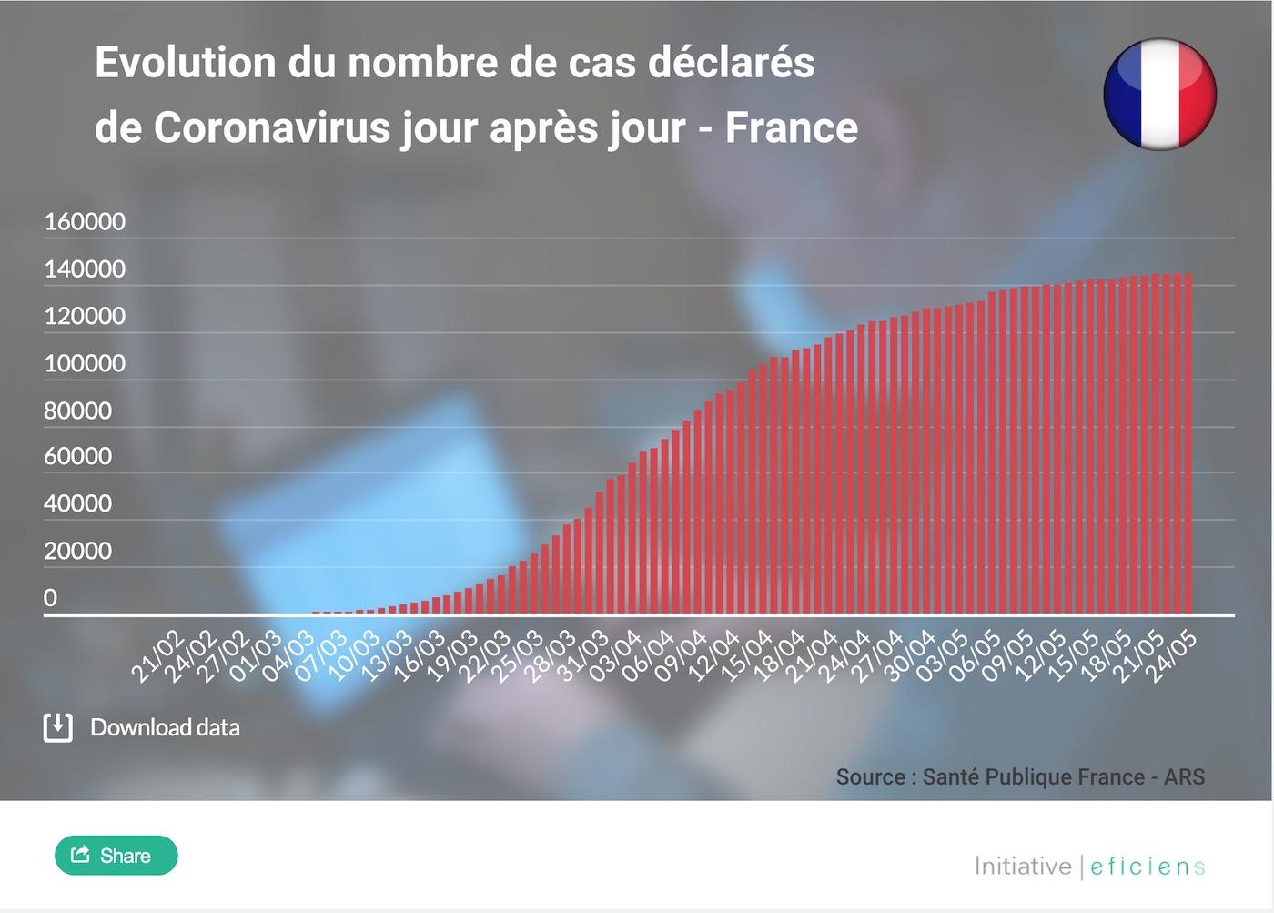 statistiques nombre de cas coronavirus france 1804