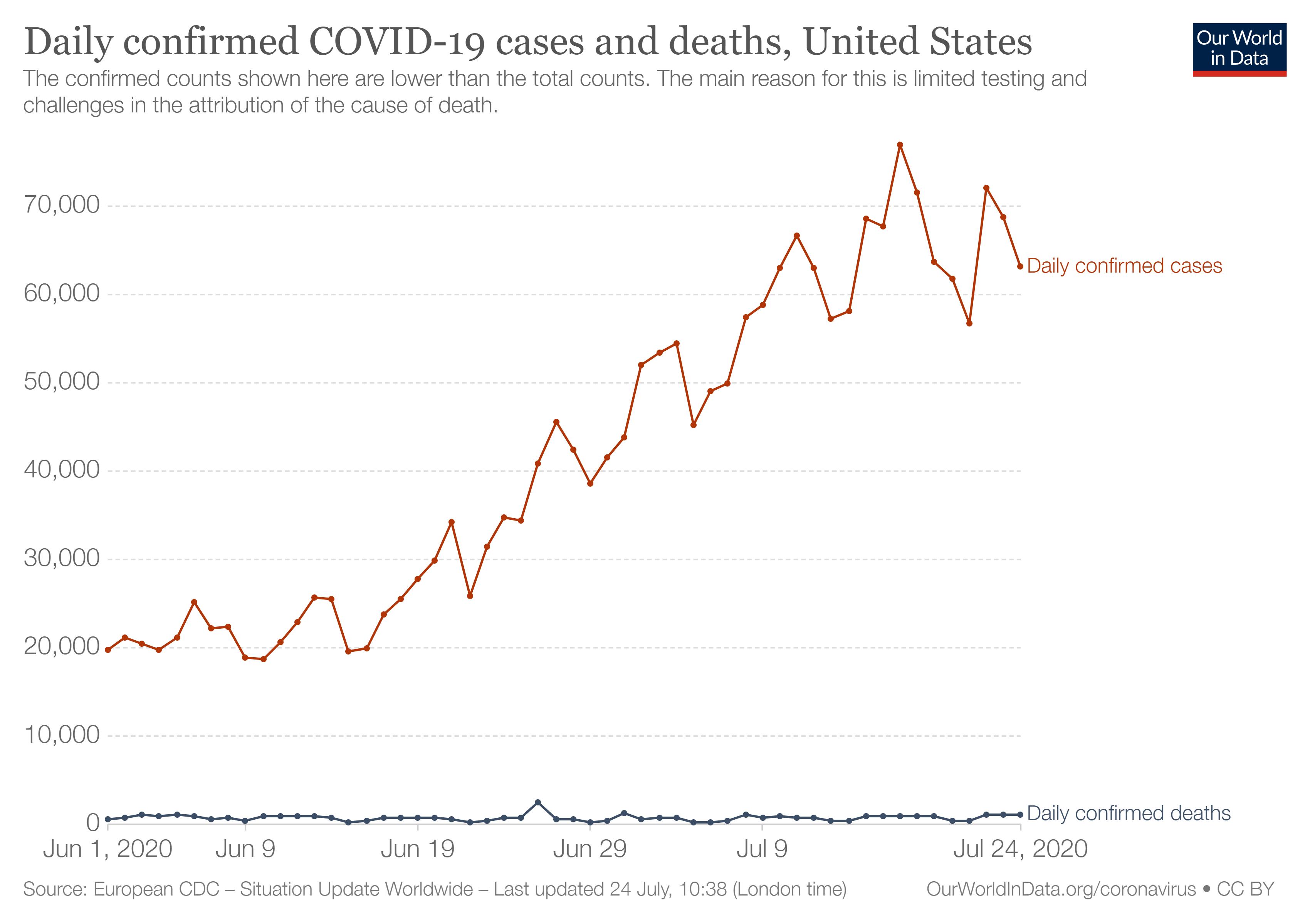 coronavirus-évolution-cas-USA